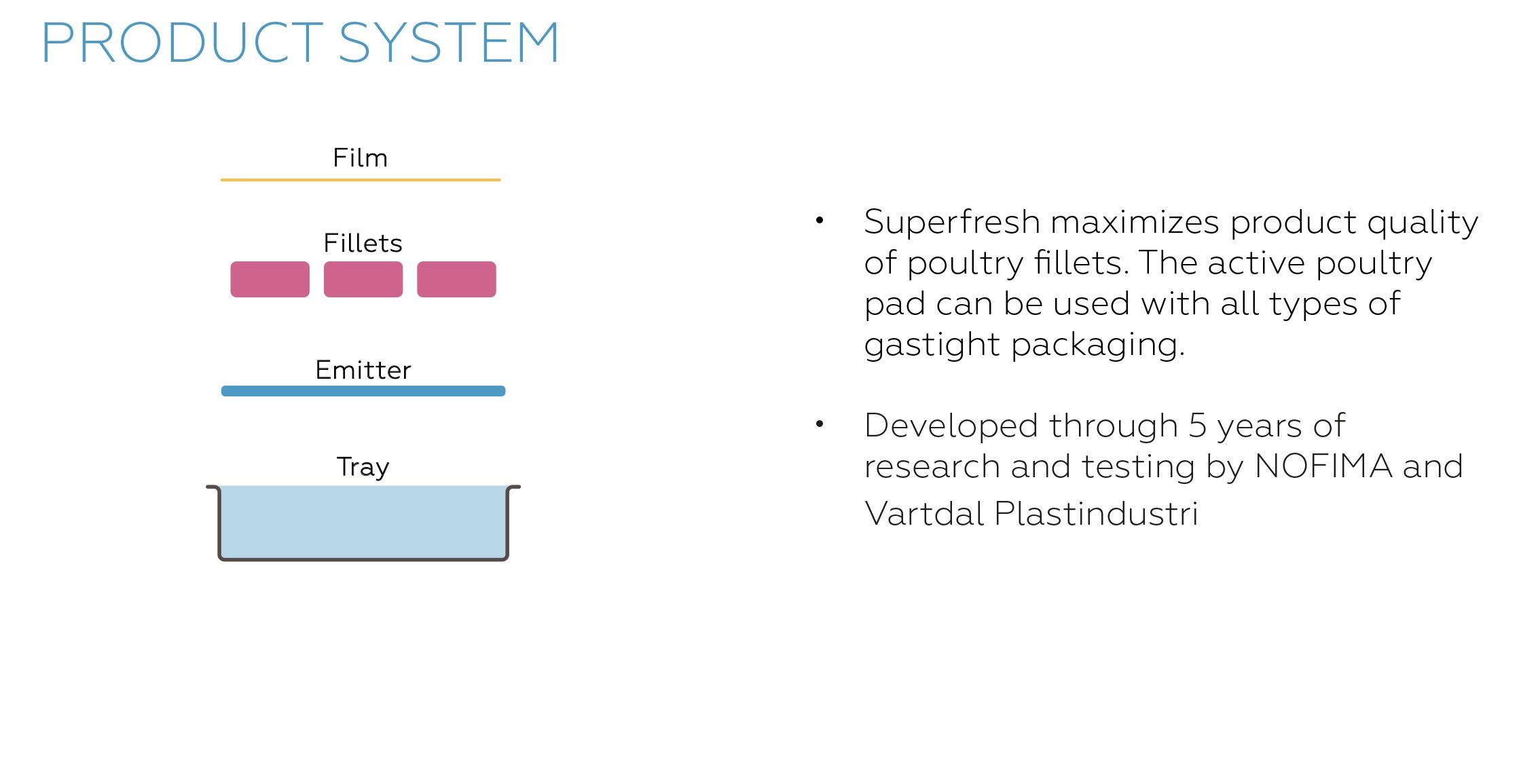 SuperFresh_Poultry_product_system
