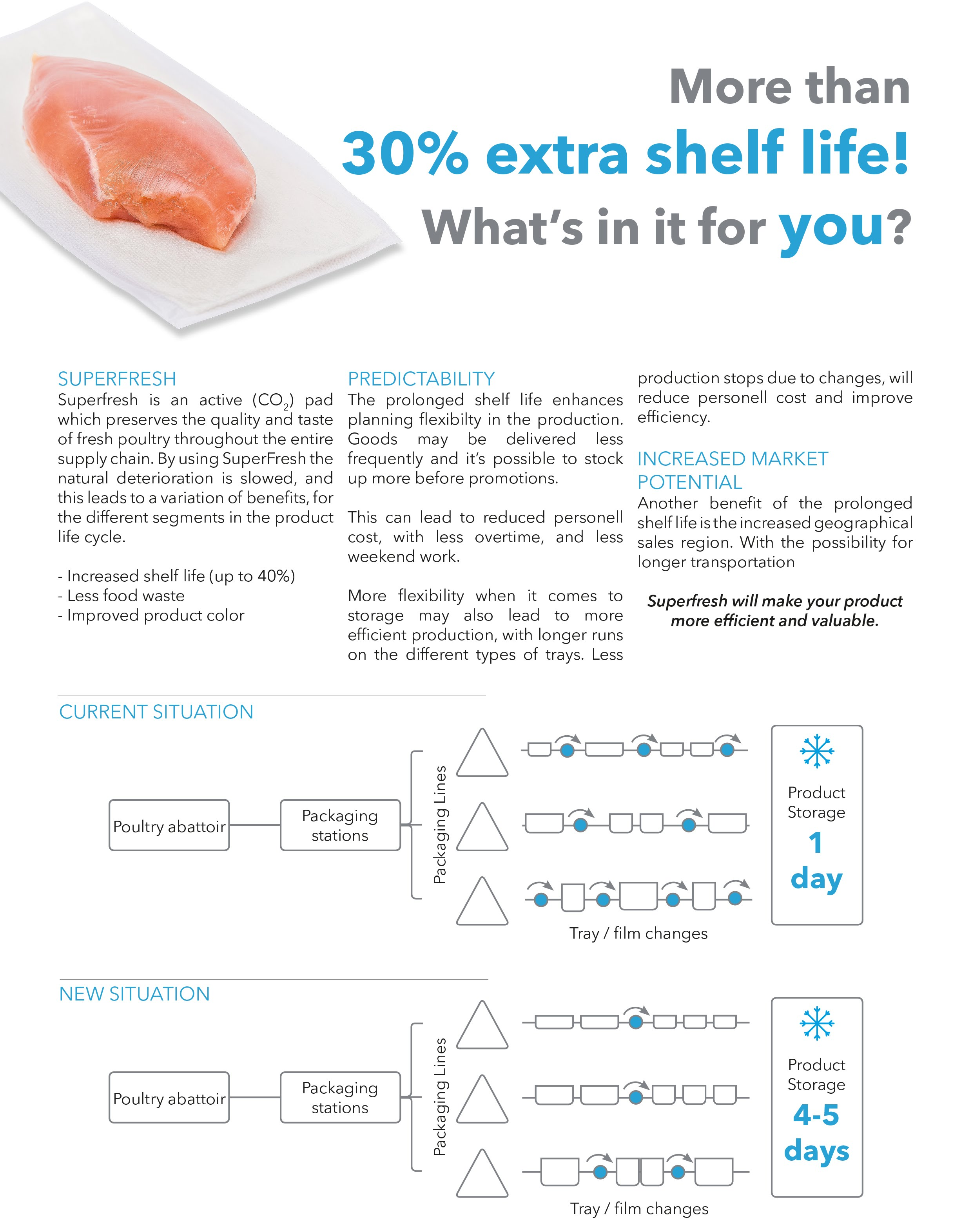 SuperFresh_Poultry_production_advantages